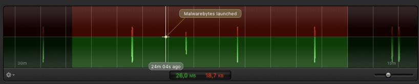 Little Snitch netwerk activiteit grafiek uitvergroot